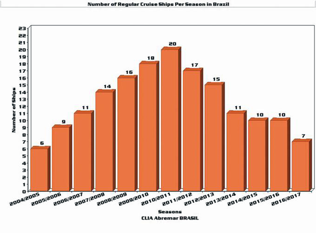 Number of regular cruise ships for season (Courtesy CLIA Abremar)