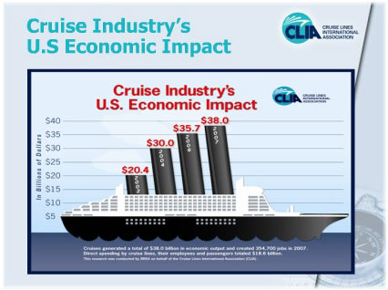 Economic contribution of the cruise industry in Australia in 2013, by type