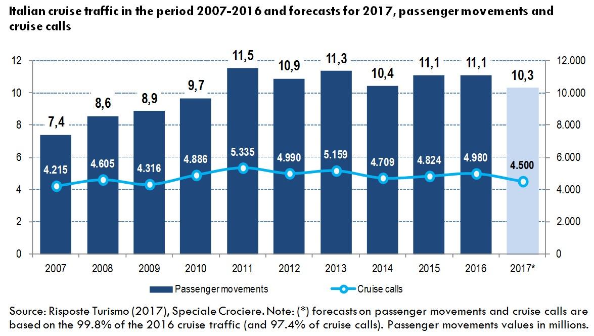 Italian Cruise Traffic 2007 - 2017