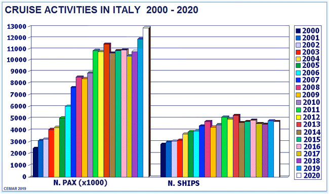 Cruise activity in Italy 2000 - 2020 (Source: Sergio Senesi - Cemar Agency Network - April 2019)