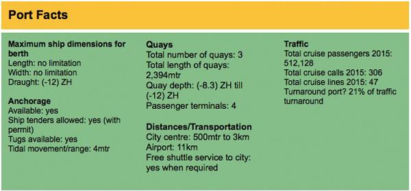 Lisbon Port Facts (Source: MedCruise)