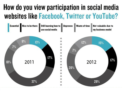Social Media:  American Society of Travel Agents (ASTA) has conducted its own survey of  366 of its member agencies
