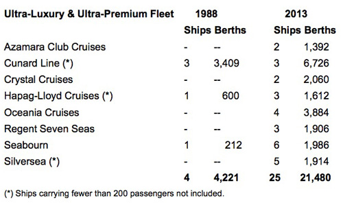 Ultra-Luxury &amp; Ultra-Premium Fleet comparison table: 1988 - 2013