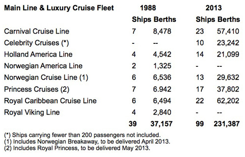 Main Line &amp; Luxury Cruise Fleet comparison table: 1988 - 2013
